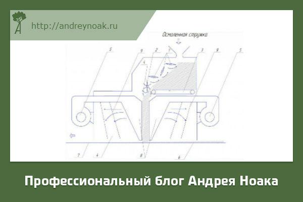 Строение формирующей машины