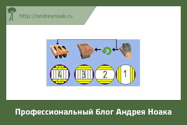 Технологическая схема распиловки бревна на лесопильной раме