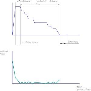 Отслеживающая диаграмма прессования