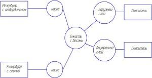 Традиционная система дозирования клея