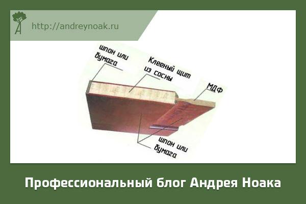 Строение деревянной двери