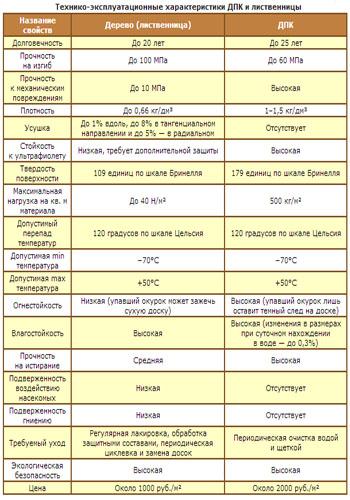 Характеристики жидкого и натурального дерева