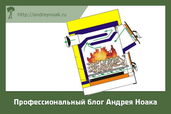 Печка для дров