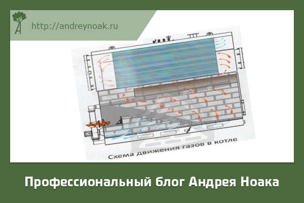 Схема движения газов в древесном котле