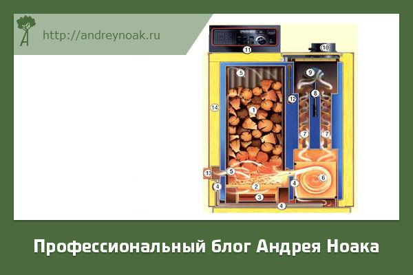 Строение печи на дровах