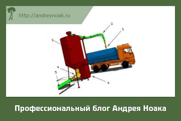 Транспортировка пеллет в емкости