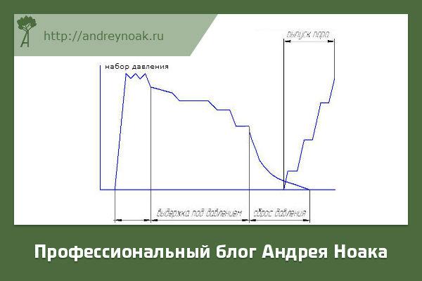 Циклограмма прессования ДСП с выпуском пара